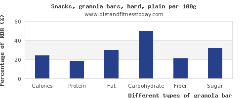 nutritional value and nutrition facts in granola bar per 100g