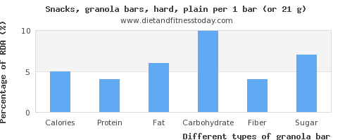 nutritional value and nutritional content in granola bar
