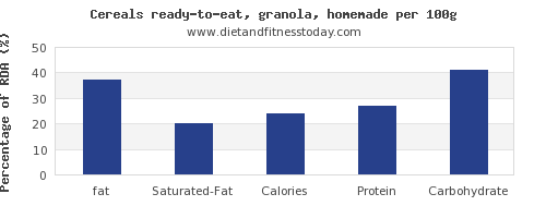 fat and nutrition facts in granola per 100g
