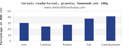 iron and nutrition facts in granola per 100g