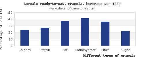 nutritional value and nutrition facts in granola per 100g