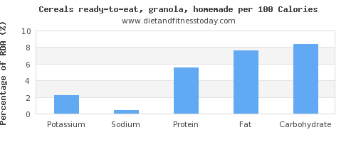 potassium and nutrition facts in granola per 100 calories