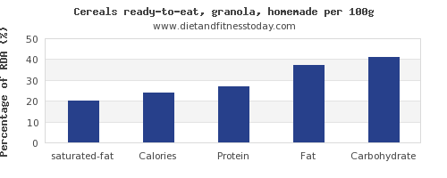 saturated fat and nutrition facts in granola per 100g
