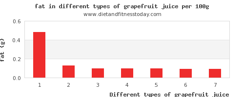 grapefruit juice fat per 100g