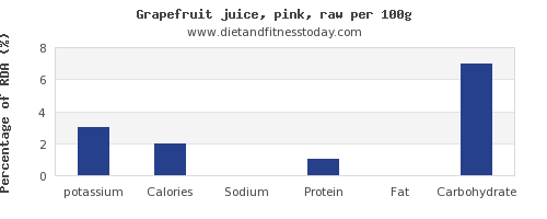 potassium and nutrition facts in grapefruit juice per 100g
