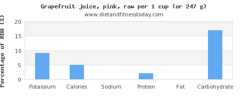 potassium and nutritional content in grapefruit juice