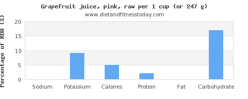 sodium and nutritional content in grapefruit juice