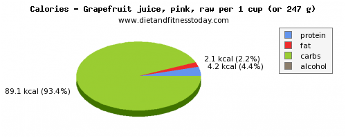 vitamin a, calories and nutritional content in grapefruit juice