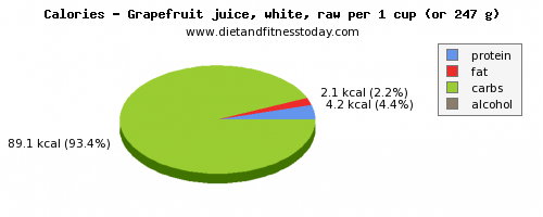 vitamin k, calories and nutritional content in grapefruit juice