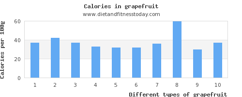 grapefruit aspartic acid per 100g