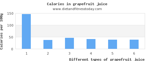 grapefruit juice fiber per 100g