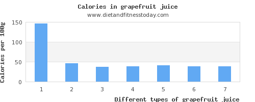 grapefruit juice niacin per 100g