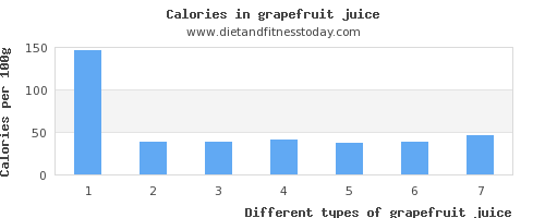 grapefruit juice phosphorus per 100g