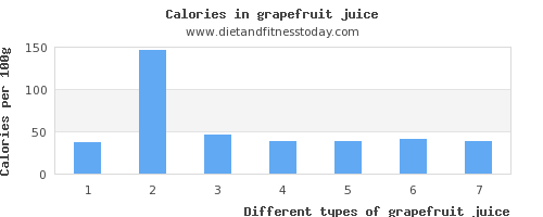 grapefruit juice sodium per 100g