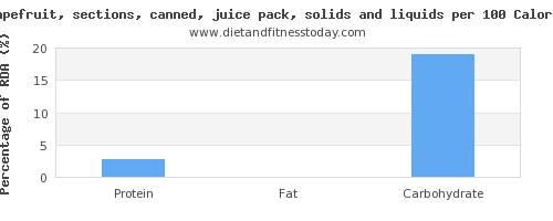 threonine and nutrition facts in grapefruit juice per 100 calories
