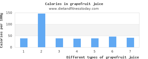 grapefruit juice vitamin a per 100g