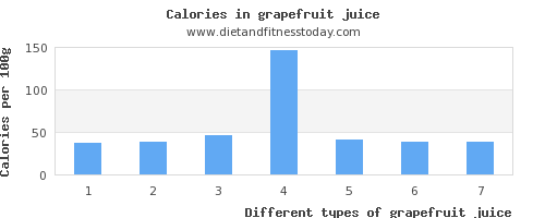 grapefruit juice vitamin b12 per 100g