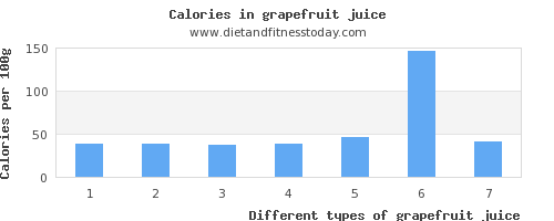 grapefruit juice vitamin d per 100g