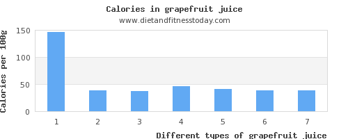 grapefruit juice zinc per 100g