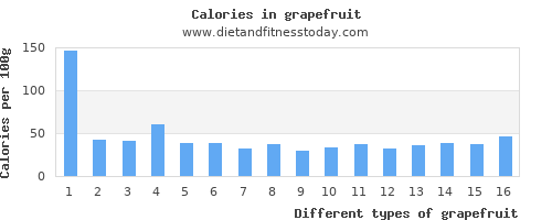 grapefruit polyunsaturated fat per 100g