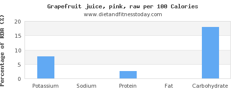 potassium and nutrition facts in grapefruit per 100 calories