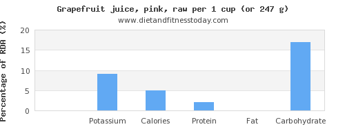sodium and nutritional content in grapefruit