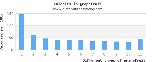 grapefruit sugar per 100g