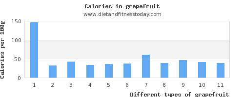 grapefruit vitamin k per 100g