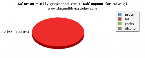 calcium, calories and nutritional content in grapes
