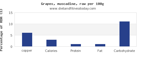 copper and nutrition facts in grapes per 100g