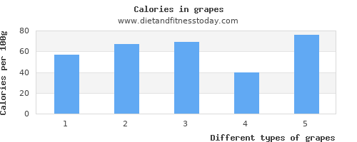 grapes fat per 100g