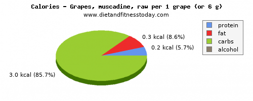 fiber, calories and nutritional content in grapes