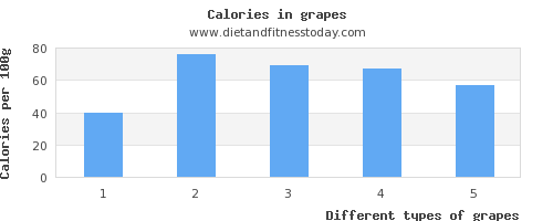 grapes iron per 100g
