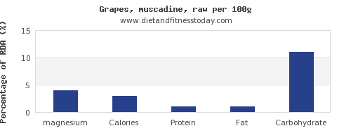 magnesium and nutrition facts in grapes per 100g