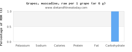 potassium and nutritional content in grapes