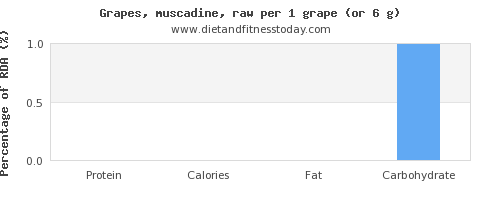 protein and nutritional content in grapes