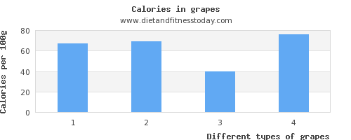 grapes saturated fat per 100g