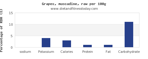 sodium and nutrition facts in grapes per 100g