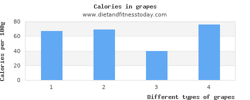 grapes vitamin b6 per 100g