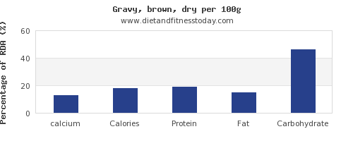 calcium and nutrition facts in gravy per 100g