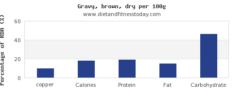 copper and nutrition facts in gravy per 100g