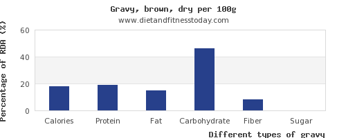 nutritional value and nutrition facts in gravy per 100g