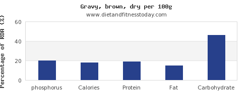 phosphorus and nutrition facts in gravy per 100g