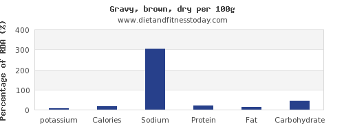potassium and nutrition facts in gravy per 100g