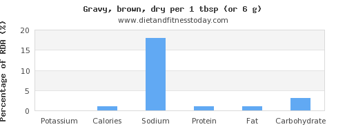 potassium and nutritional content in gravy