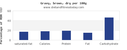 saturated fat and nutrition facts in gravy per 100g