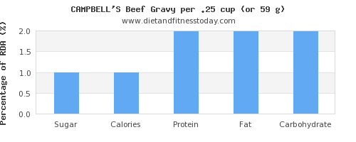 sugar and nutritional content in gravy