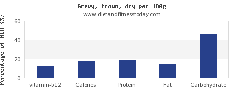 vitamin b12 and nutrition facts in gravy per 100g