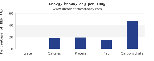 water and nutrition facts in gravy per 100g