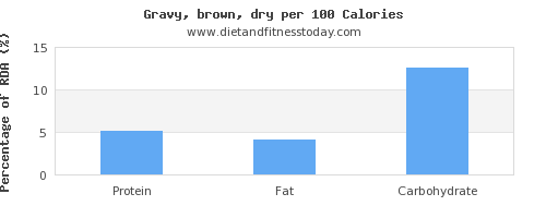 water and nutrition facts in gravy per 100 calories